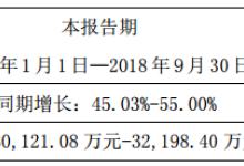 光威复材预估前三季净利超3亿元