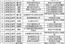 环境部7日发现汾渭平原涉气环境问题104个