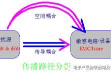 工业及消费电子产品&设备:EMC基础理论
