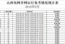 山西电网5月份火电考核结果