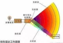 这应该是最详尽关于超声波雷达的文章