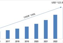 全球LED及OLED显示器市场简析
