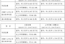 鞍钢股份预计前三季度盈利6847万