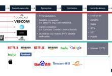 全球移动趋势洞察:媒体和内容产业发生巨变