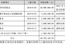 北汽福田汽车燃料电池公交车获295.36万政府补贴