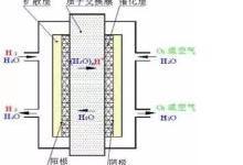 """阻碍中国燃料电池发展的""""三座大山"""""""