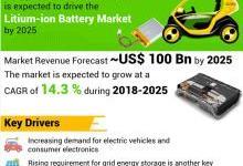 2025年全球锂电市场将超过千亿美元
