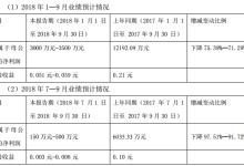 中通客车前三季预计净利润3000-3500万