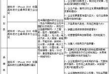 中国高科技产业年度评选火热进行中