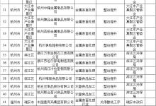 2018浙江涉水行业企业整治项目清单