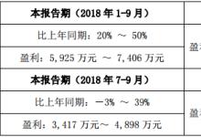 光韵达前三季度净利润预增20%-50%