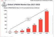 物联网规模成倍增长,推动云服务迅猛发展
