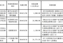 光韵达前三季度共获政府补助1080万元