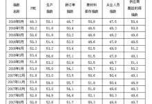广东为制造业降负  LED屏企盈利难或解决