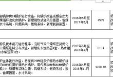 黑龙江工企业节能技术改造奖励名单