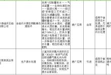 黑龙江重大工业节水工艺、技术和装备目录