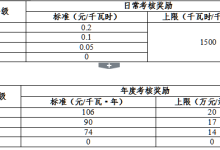 北京:A级充电站奖励106元/千瓦·年
