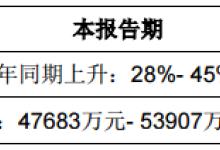 华灿光电前三季净利预增28%至45%