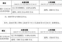农尚环境前三季预计盈利4233–4333万