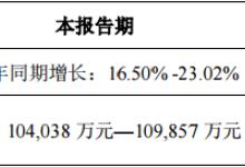 蓝思科技前三季度净利预增16.5%至23.0%