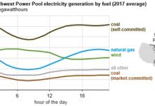 SPP的煤炭被循环使用以适应风力发电