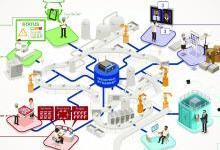 2023全球智能制造市场规模近2992亿美元