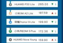 9月意大利线上市场手机品牌销量TOP4