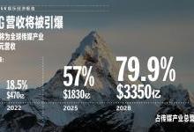 英特尔发布《5G娱乐经济报告》