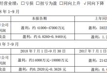 城发环境前三季约盈利41000-47000万