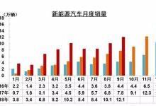 """""""金九""""唯一亮点:1-9月新能源车销量72.1万"""