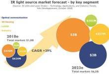 红外LED和激光二极管:技术、应用和产业趋势