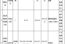 广东灯具及照明装置产品抽查:28批次不合格