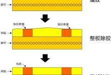 线路与基材平齐PCB制作工艺开发