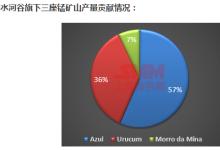 淡水河谷:Q3锰矿销量环比增131%