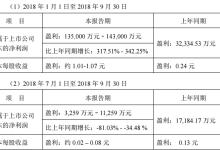 东旭蓝天前三季净利润大幅增长