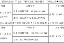 珈伟股份前三季度业绩预计同向下降
