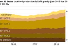 美国继续增加轻质原油的产量