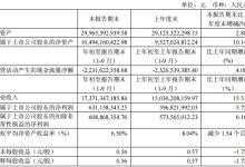 烽火通信前三季度净利6.31亿元