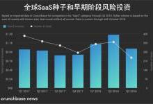 公共云市场资产飙升,SaaS风投复苏