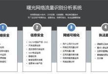 曙光网络流量识别分析系统SUNA发布