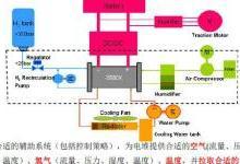 燃料电池客车开发技术路线研究及建议
