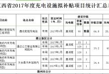 江西充电设施建设补贴总额达2165.28万