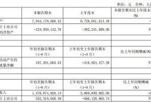 *ST大唐前三季净利2.52亿元 同比扭亏为盈