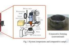 三菱电机推出高精度点阵成型增材制造新技术