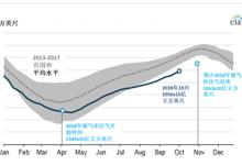 今年冬季美国天然气储备情况分析