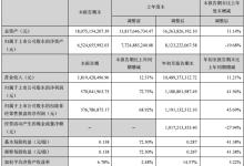 美锦能源第三季净利润同比增加72.73%