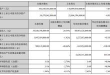 比亚迪前三季度净利润15.27亿元