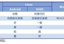 车载电子操作系统:QNX与Linux未来有望两家独大