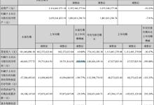 罗平锌电第三季净利同比下降252.53%