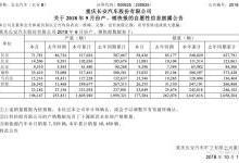 长安汽车三季度财报正式发布